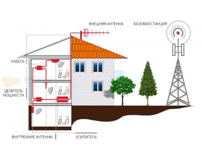 Системы усиления сигнала сотовой связи